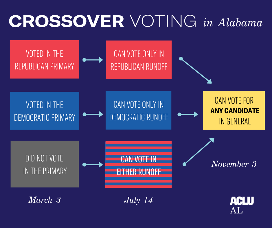 flow chart of crossover voting for primary, run-off, and general