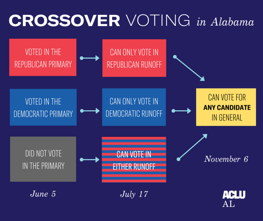 crossover voting graphic